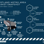 Portland Metro Area Market Snapshot – 2020